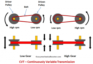 گیربکس CVT